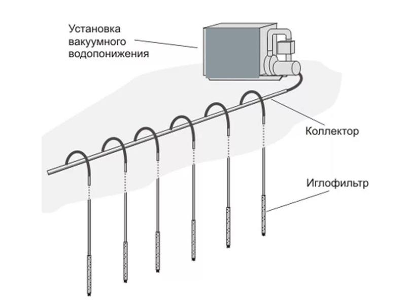иглофильтровальная система водопонижения